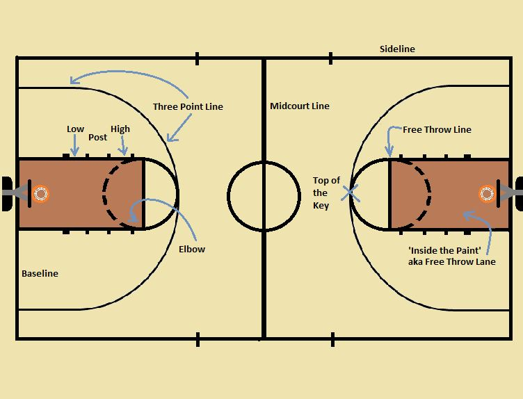 Diagram Of Basketball Court Labeled Manual Guide